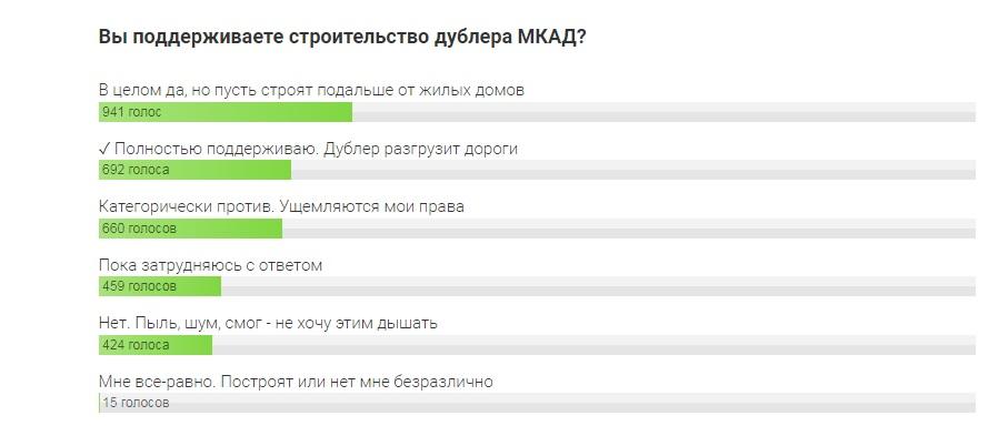 Жители столичного региона проголосовали за строительство дублера МКАД